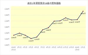 金の買取相場推移グラフ