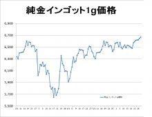 24金価格グラフ