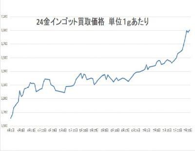 24金インゴット価格グラフ