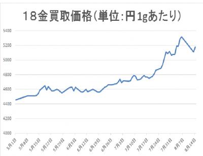 18金買取価格グラフ