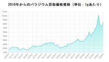 パラジウム買取価格グラフ