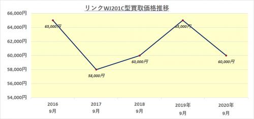タグホイヤーリンクの買取価格推移