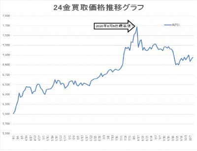 24金買取価格グラフ