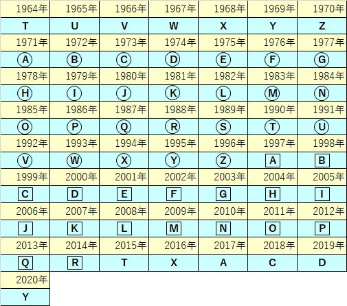 エルメス製造年刻印一覧