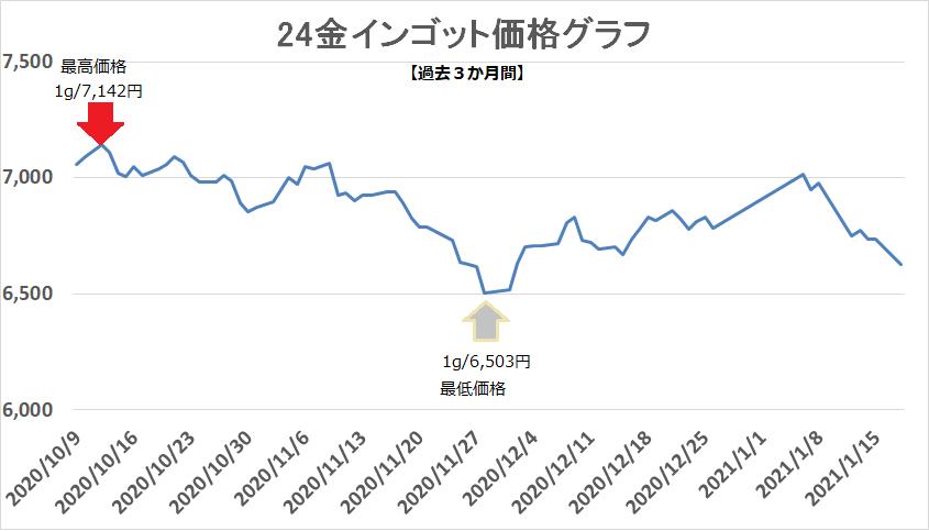インゴット 3か月 買取価格グラフ