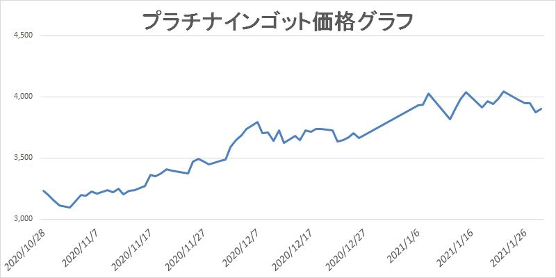2021.1.29プラチナの買取グラフ