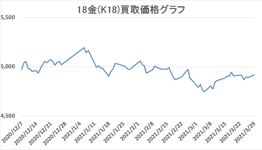 18金の買取価格グラフ