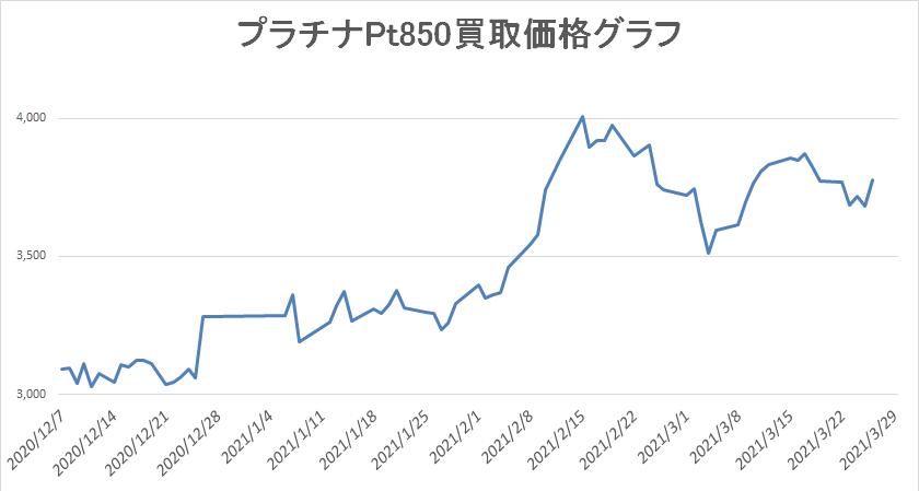 プラチナ Pt850買取価格グラフ
