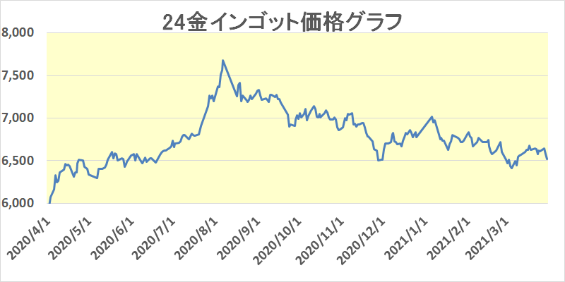 金相場年間グラフ